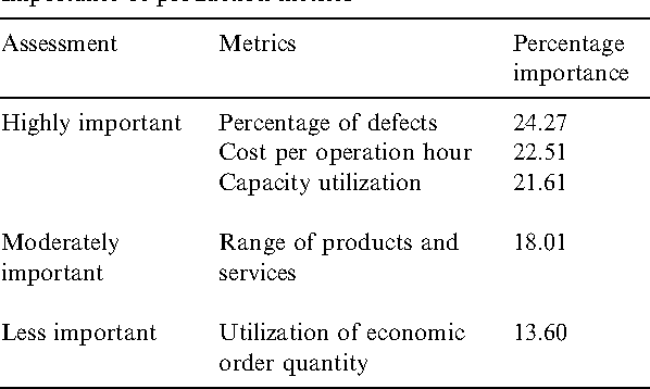 A framework for supply chain performance measurement - Semantic Scholar