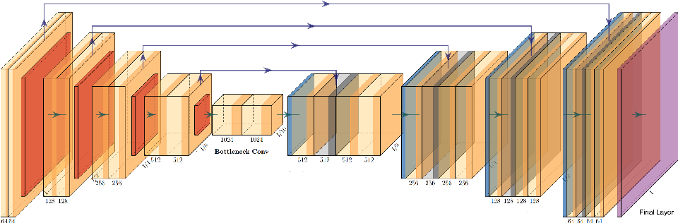 Figure 1 for The Federated Tumor Segmentation (FeTS) Challenge