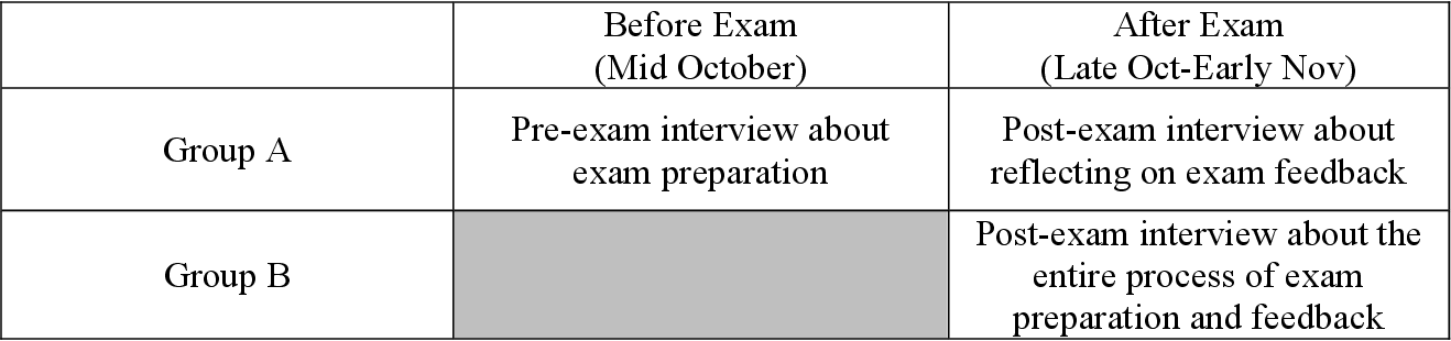 Understanding College Students' Exam Process in a General