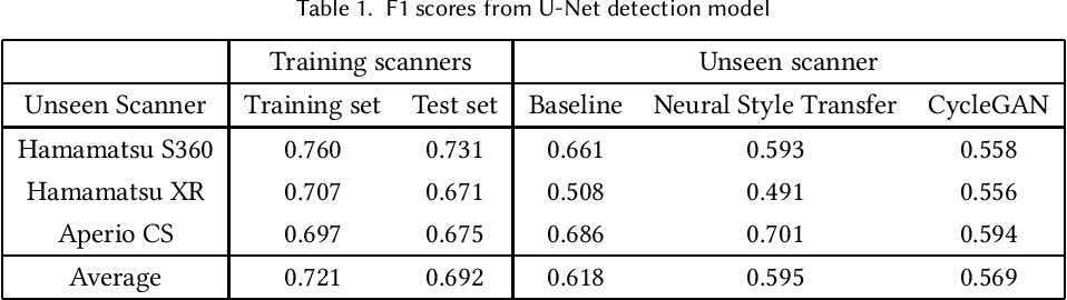 Figure 1 for Assessing domain adaptation techniques for mitosis detection in multi-scanner breast cancer histopathology images