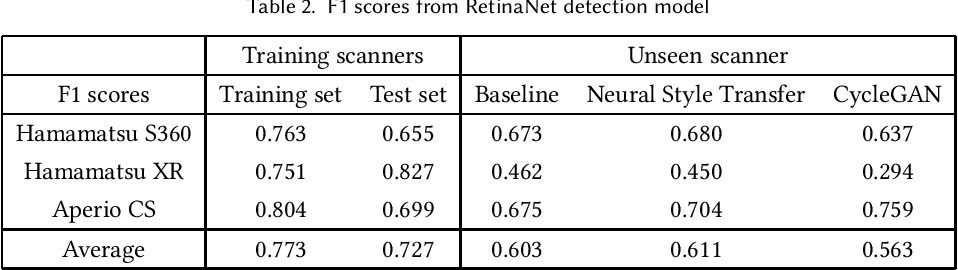 Figure 2 for Assessing domain adaptation techniques for mitosis detection in multi-scanner breast cancer histopathology images