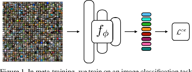 Figure 1 for Rethinking Few-Shot Image Classification: a Good Embedding Is All You Need?