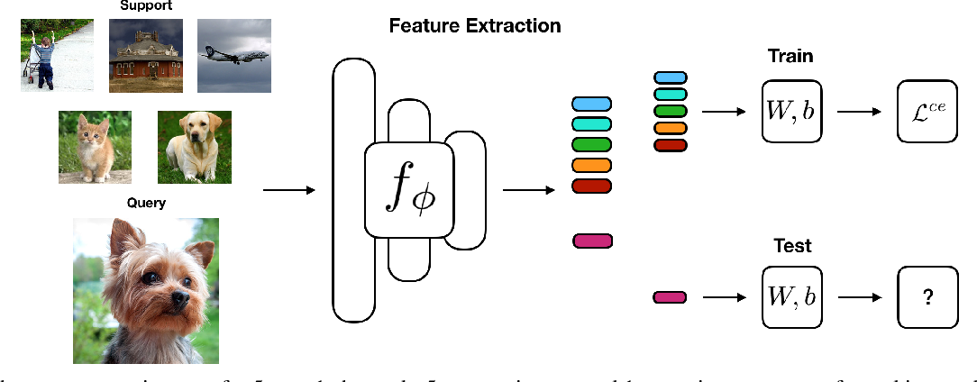 Figure 3 for Rethinking Few-Shot Image Classification: a Good Embedding Is All You Need?