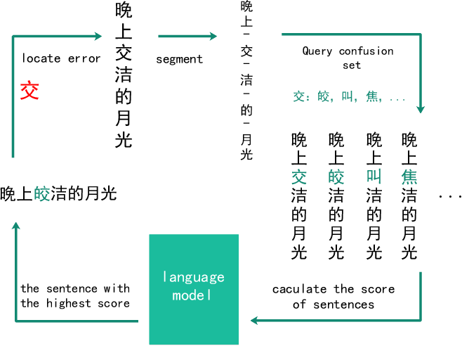 Figure 1 for Chinese Spelling Error Detection Using a Fusion Lattice LSTM