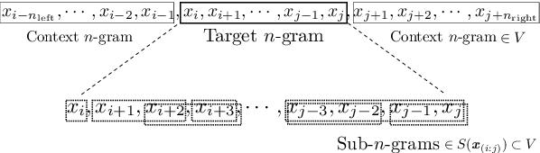 Figure 3 for Segmentation-free compositional $n$-gram embedding