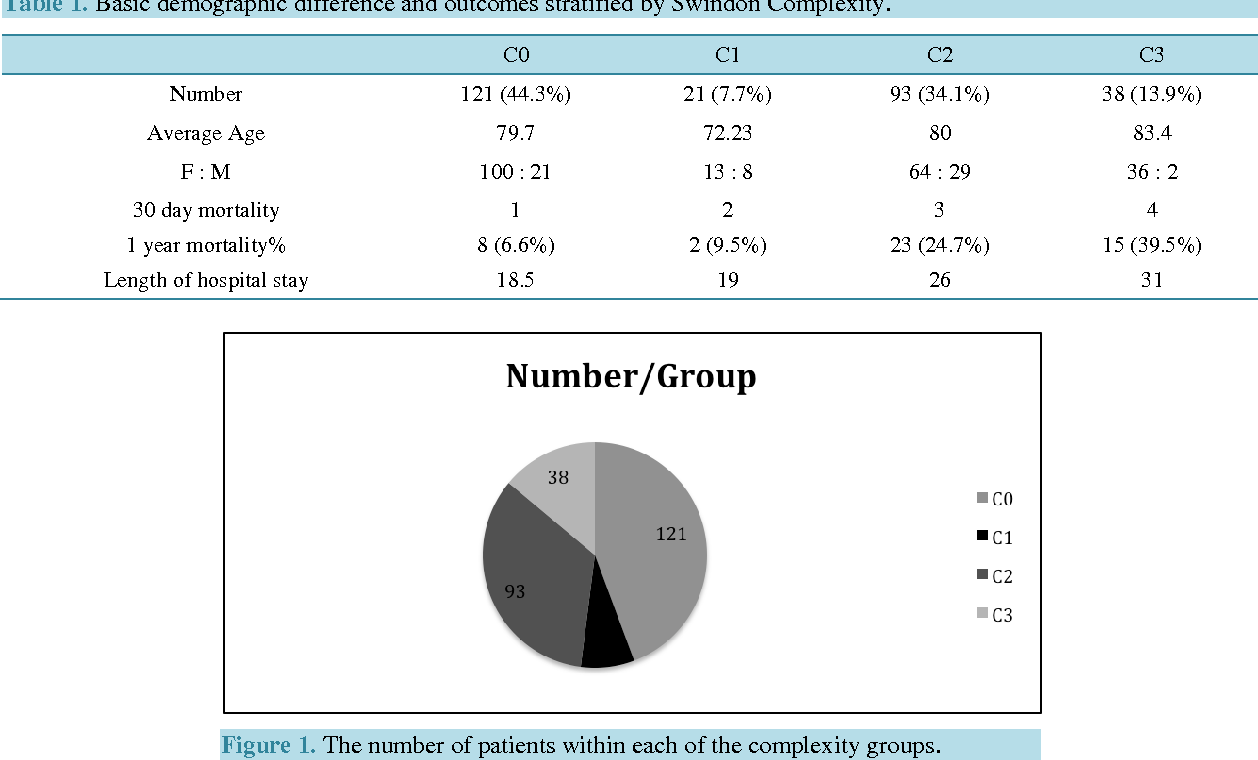 Figure 1. The number of patients within each of the complexity groups.