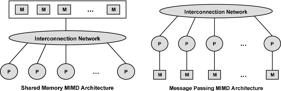 FIGURE 2.3-1 Shared memory versus message passing architecture