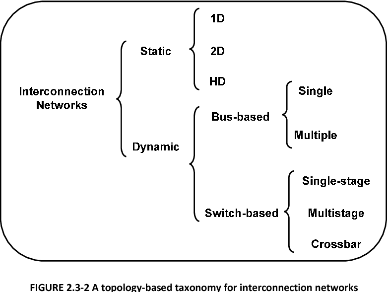 FIGURE 2.3-2 A topology-based taxonomy for interconnection networks