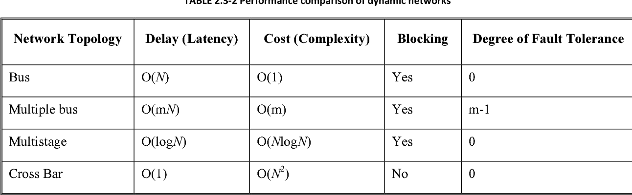 TABLE 2.3-2 Performance comparison of dynamic networks