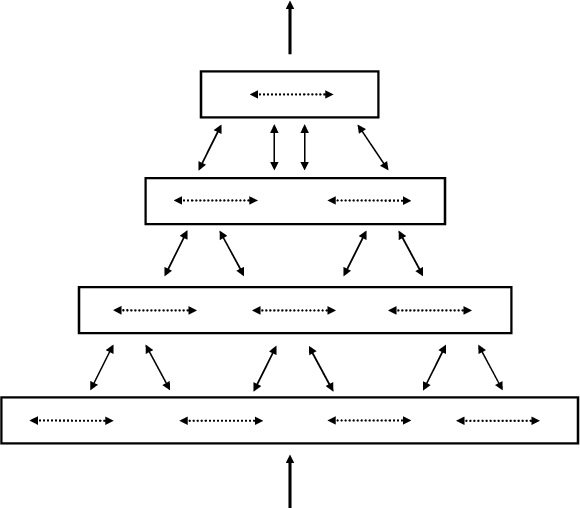 FIGURE 3.1-1 A four-level hierarchy with four HTM regions
