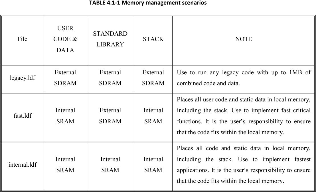 TABLE 4.1-1 Memory management scenarios