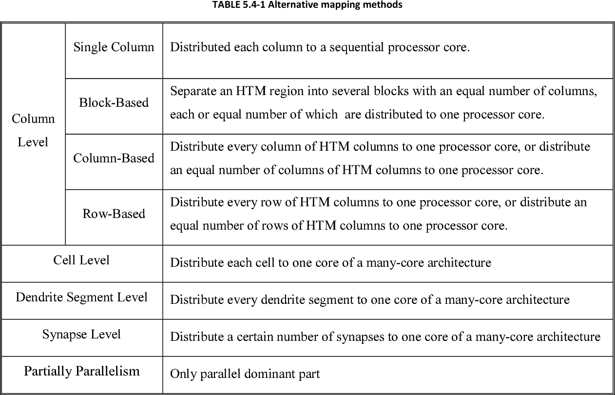 TABLE 5.4-1 Alternative mapping methods