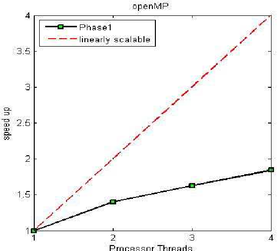 FIGURE 5.5-1 Simulation in OpenMP of small training set FIGURE 5.5-2 Simulation in OpenMP of 20800 trains