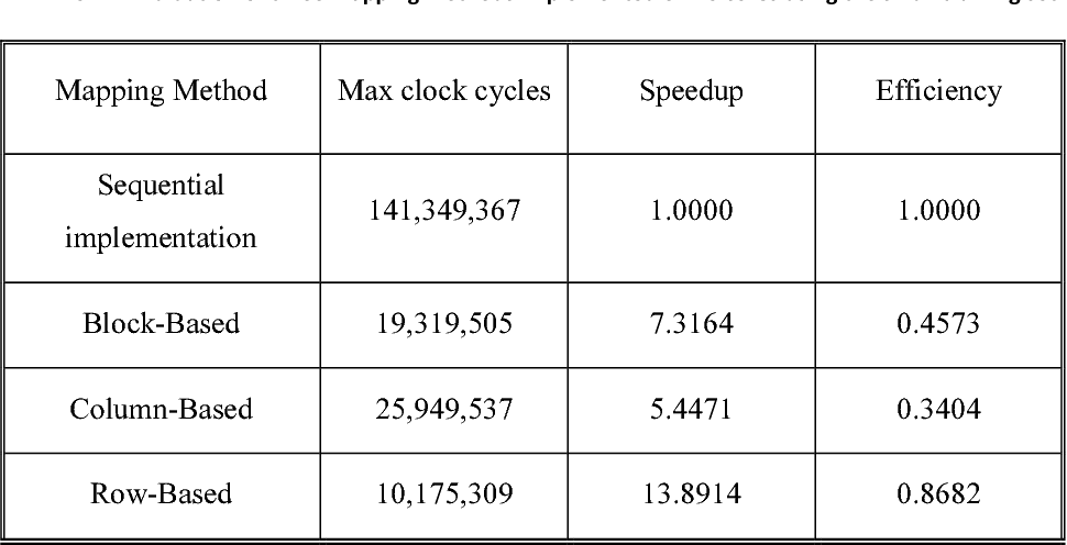 TABLE 6.1-1 Evaluation of three mapping methods implemented on 16 cores using the small training set