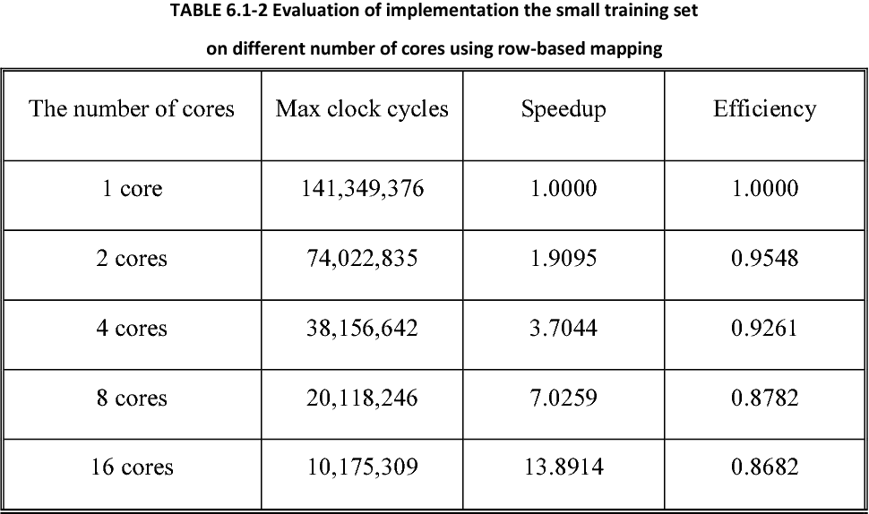 TABLE 6.1-2 Evaluation of implementation the small training set on different number of cores using row-based mapping