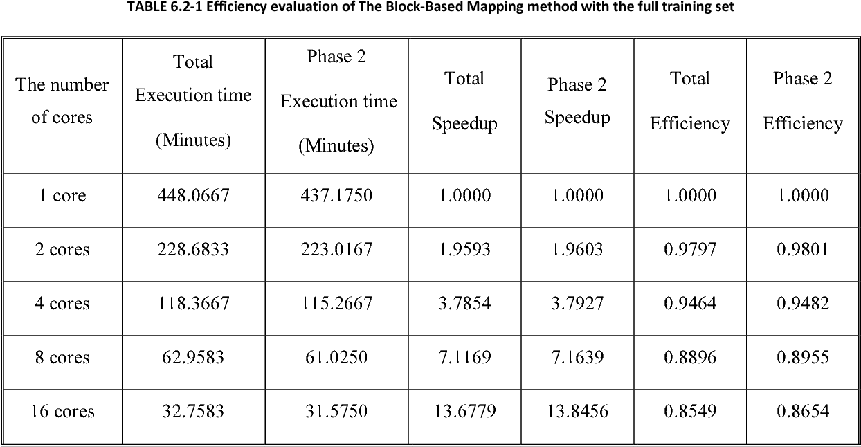 TABLE 6.2-1 Efficiency evaluation of The Block-Based Mapping method with the full training set