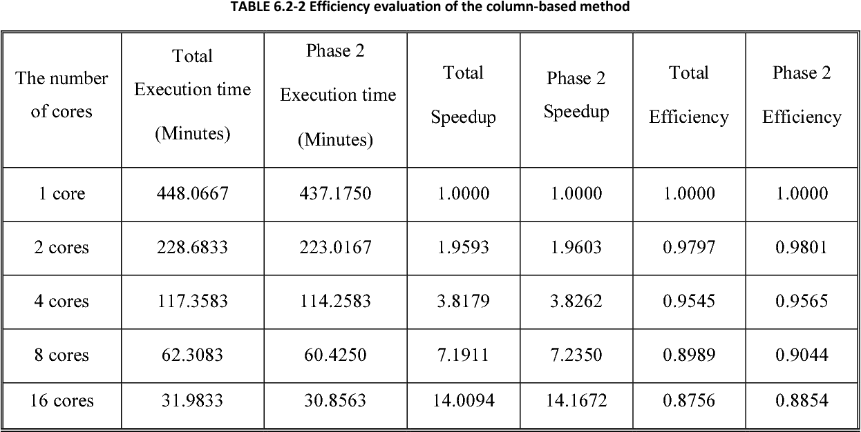 TABLE 6.2-2 Efficiency evaluation of the column-based method