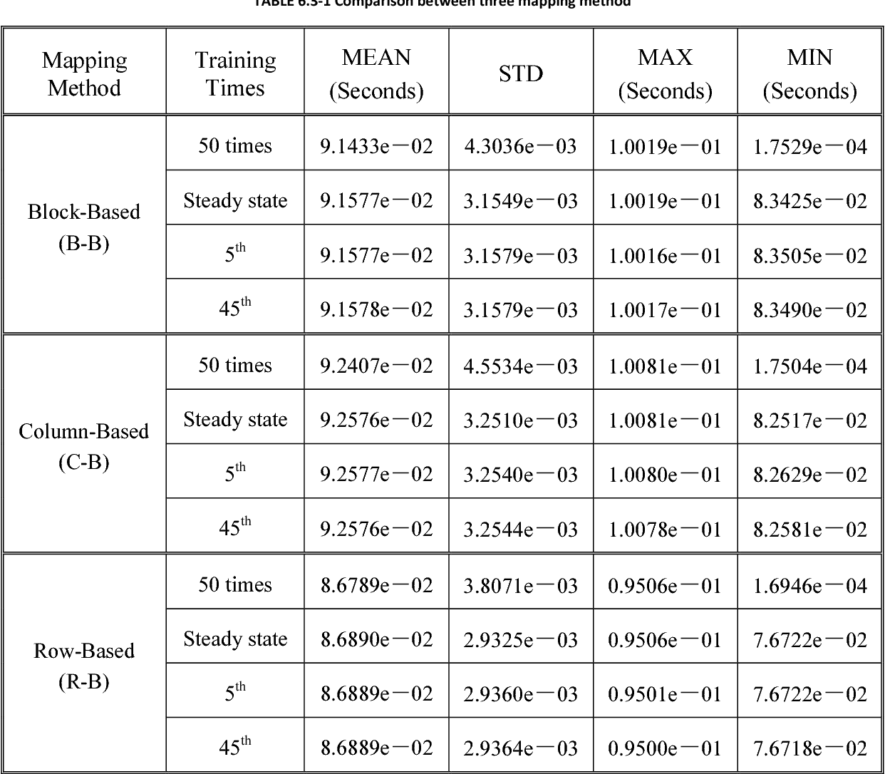 TABLE 6.3-1 Comparison between three mapping method