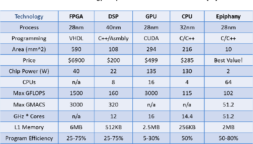 FIGURE 6.5-1 Technology comparison between some hardware [21]