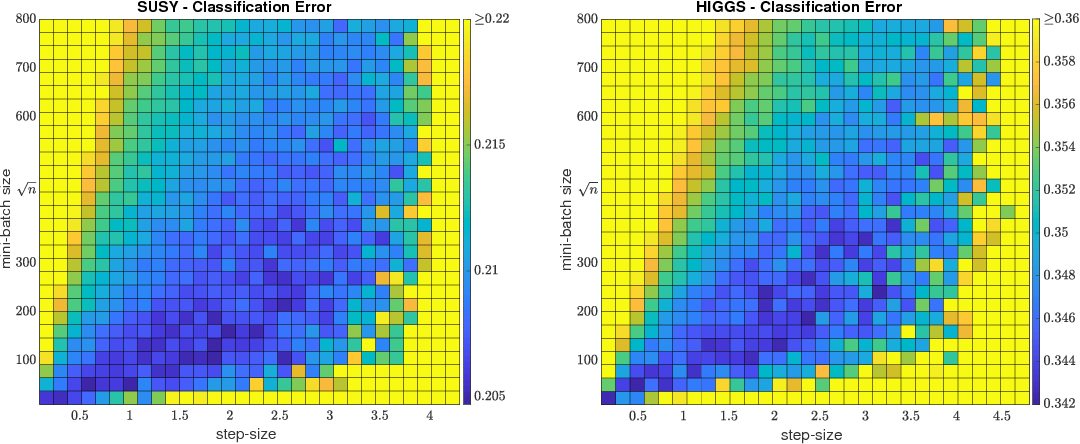 Figure 2 for Learning with SGD and Random Features