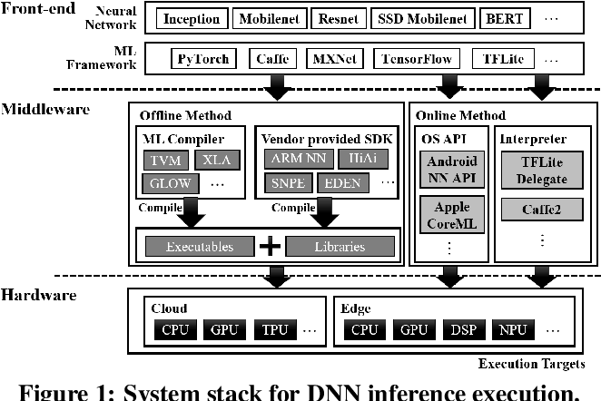 Figure 1 for AutoScale: Optimizing Energy Efficiency of End-to-End Edge Inference under Stochastic Variance