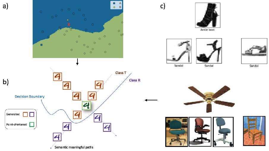 Figure 1 for Human-in-the-loop model explanation via verbatim boundary identification in generated neighborhoods