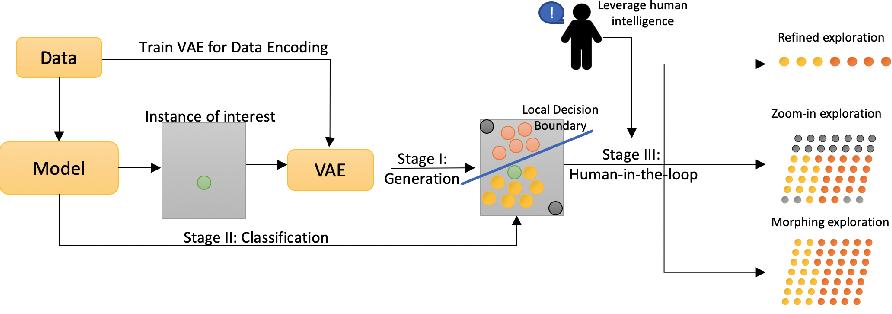 Figure 3 for Human-in-the-loop model explanation via verbatim boundary identification in generated neighborhoods