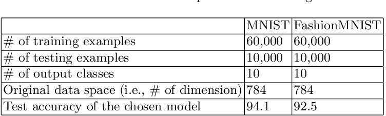 Figure 2 for Human-in-the-loop model explanation via verbatim boundary identification in generated neighborhoods