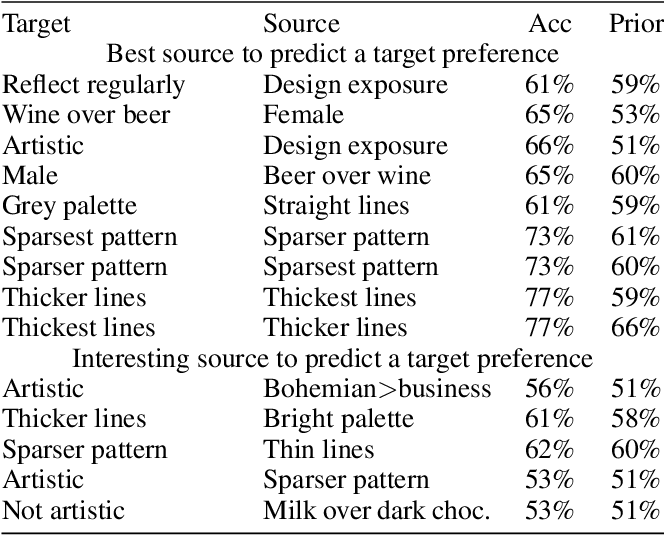 Figure 4 for Predicting A Creator's Preferences In, and From, Interactive Generative Art
