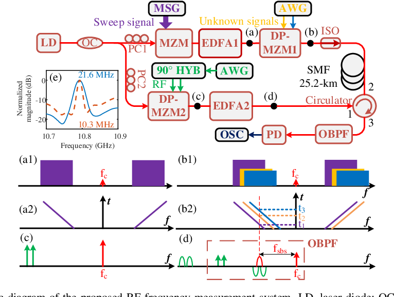 Figure 1 for Multiple radio frequency measurement with an improved frequency resolution based on stimulated Brillouin scattering with a reduced gain bandwidth