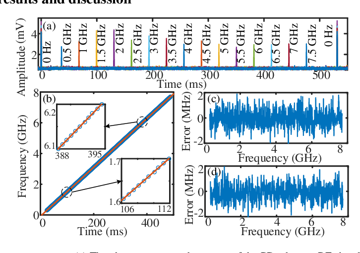 Figure 2 for Multiple radio frequency measurement with an improved frequency resolution based on stimulated Brillouin scattering with a reduced gain bandwidth