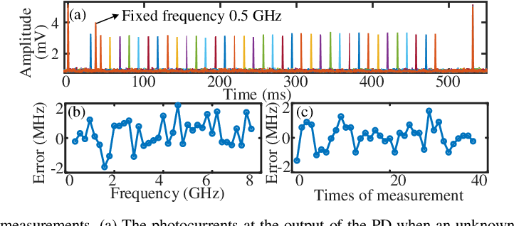 Figure 3 for Multiple radio frequency measurement with an improved frequency resolution based on stimulated Brillouin scattering with a reduced gain bandwidth