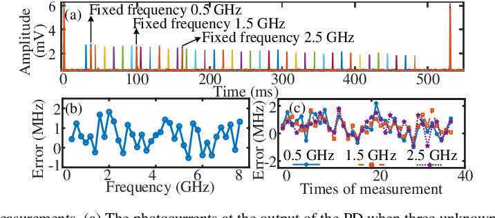 Figure 4 for Multiple radio frequency measurement with an improved frequency resolution based on stimulated Brillouin scattering with a reduced gain bandwidth