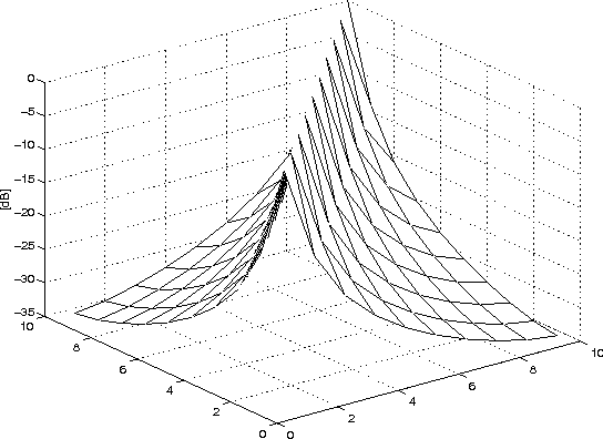 Modeling and estimation of mutual coupling in a uniform linear array