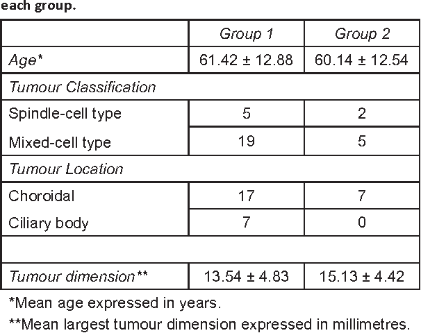 Table 1. Age, tumour location, classification, and dimension in each group.