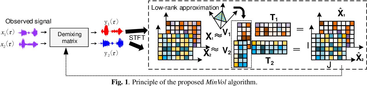 Figure 1 for Minimum-volume Multichannel Nonnegative matrix factorization for blind source separation