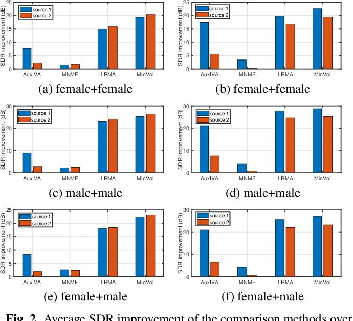 Figure 3 for Minimum-volume Multichannel Nonnegative matrix factorization for blind source separation