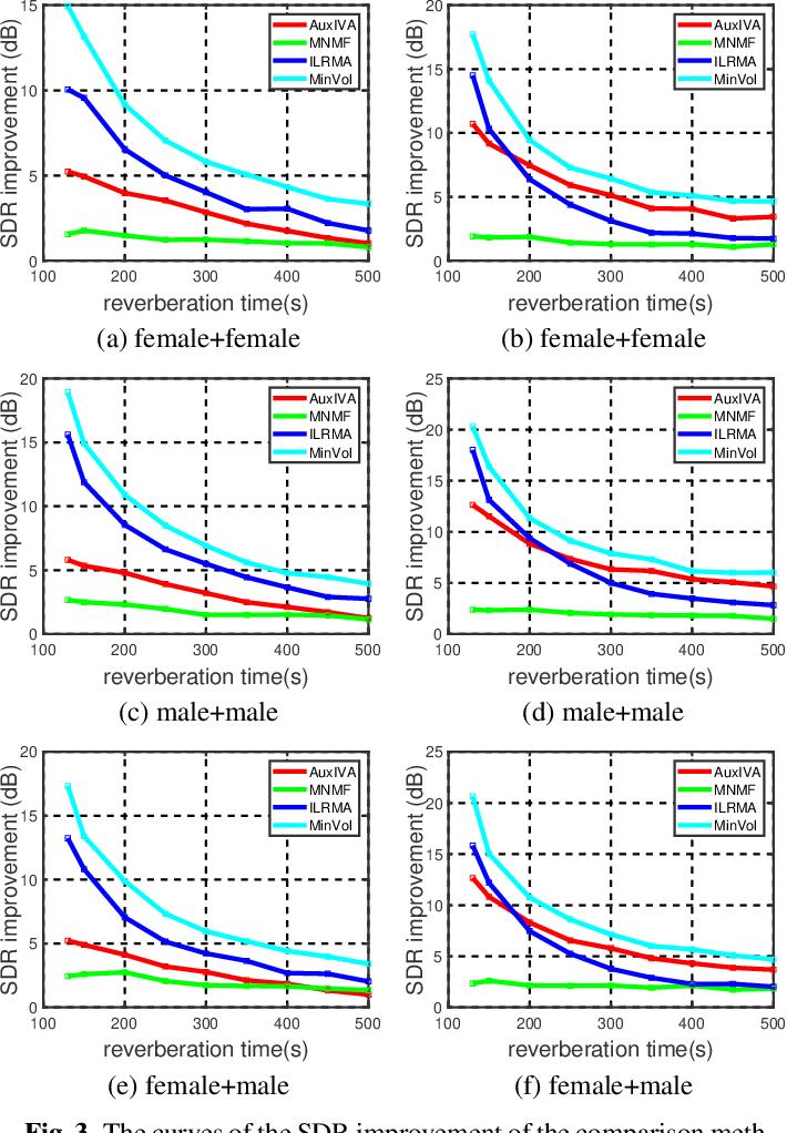 Figure 4 for Minimum-volume Multichannel Nonnegative matrix factorization for blind source separation