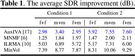 Figure 2 for Minimum-volume Multichannel Nonnegative matrix factorization for blind source separation