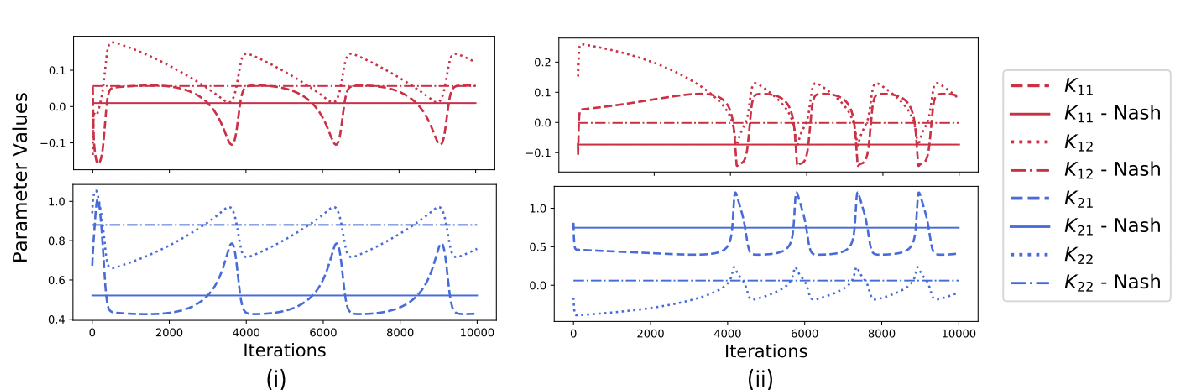 Figure 3 for Policy-Gradient Algorithms Have No Guarantees of Convergence in Continuous Action and State Multi-Agent Settings