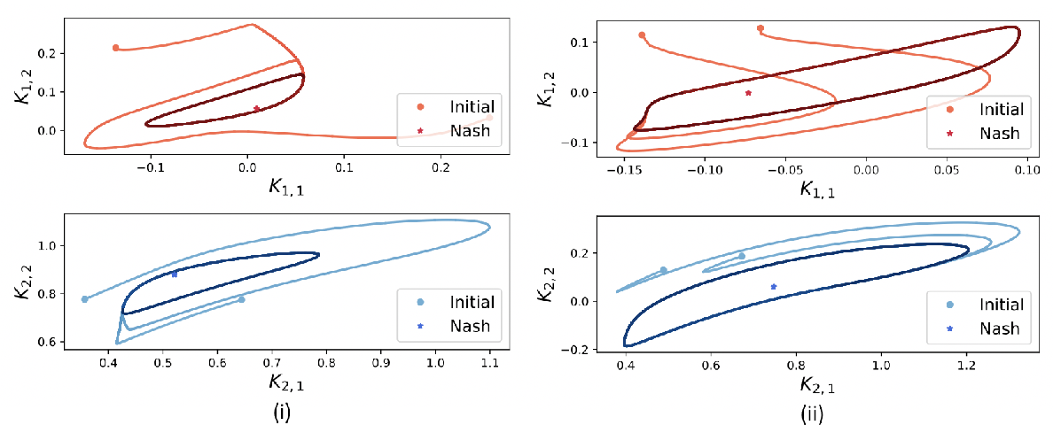 Figure 4 for Policy-Gradient Algorithms Have No Guarantees of Convergence in Continuous Action and State Multi-Agent Settings