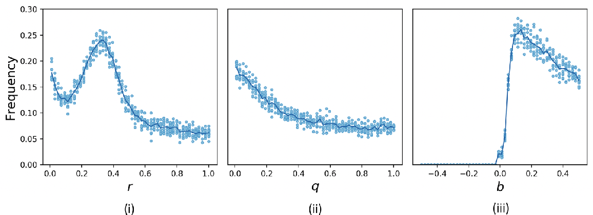 Figure 1 for Policy-Gradient Algorithms Have No Guarantees of Convergence in Continuous Action and State Multi-Agent Settings