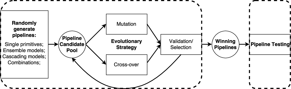 Figure 3 for Autostacker: A Compositional Evolutionary Learning System