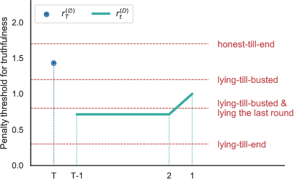Figure 4 for Eliciting Information with Partial Signals in Repeated Games