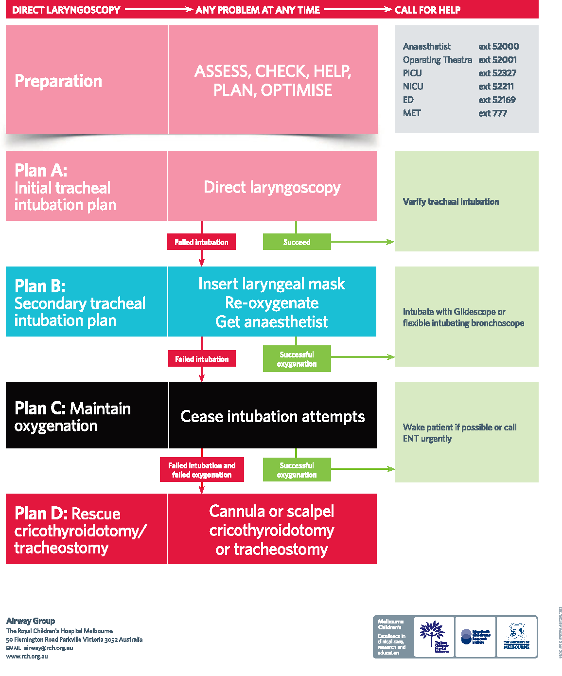 Implementation of NAP4 emergency airway management recommendations ...