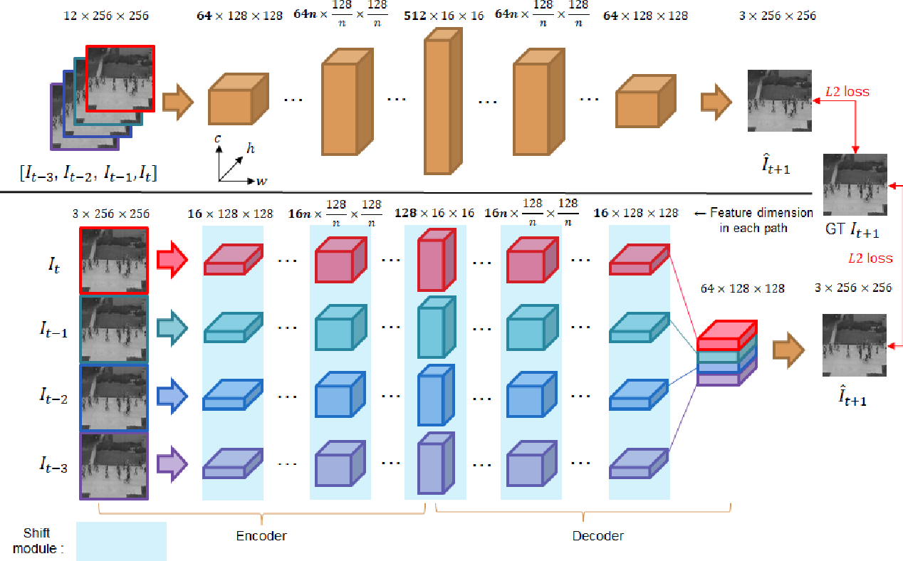 Figure 1 for CPNet: Cross-Parallel Network for Efficient Anomaly Detection