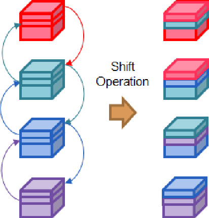 Figure 3 for CPNet: Cross-Parallel Network for Efficient Anomaly Detection