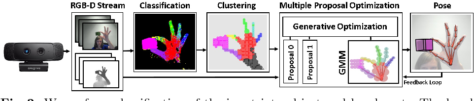 Figure 3 for Real-time Joint Tracking of a Hand Manipulating an Object from RGB-D Input