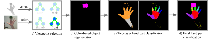 Figure 4 for Real-time Joint Tracking of a Hand Manipulating an Object from RGB-D Input
