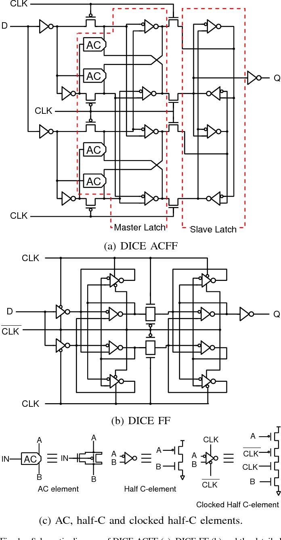 A Low Power And Area Efficient Radiation Hard Redundant Flip Flop Digital Dice Circuit Diagram Acff In 65 Nm Thin Box Fd Soi Semantic Scholar